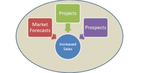 DETAILED FORECASTING OF MARKETS