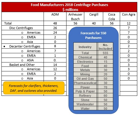 Food Manufacturers 2018 Centrifuge Purchases