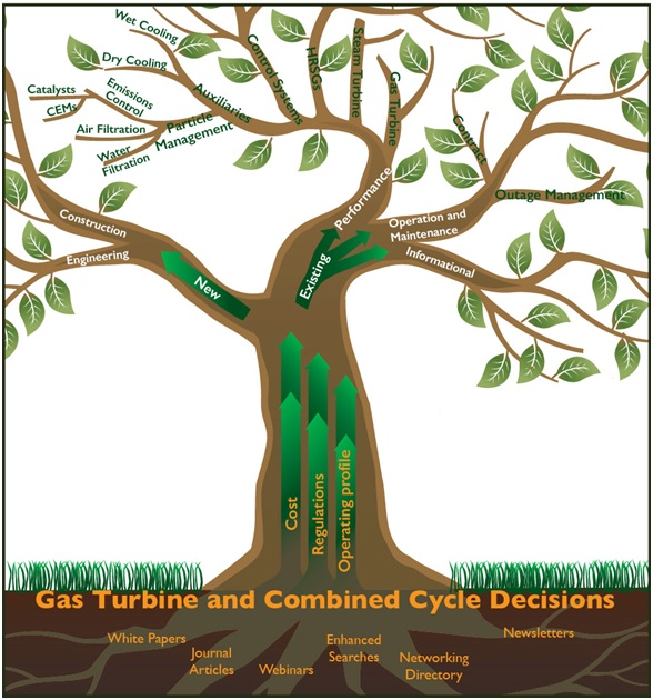 Gas Turbine and Combined Cycle Decisions