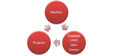Oil Gas Markets and Projects