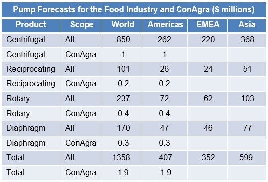 Pump Forecast ConAgra