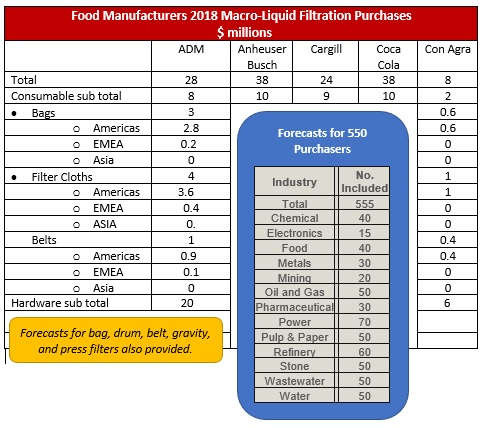 Food Manufacturers 2018 Macro-Liquid Filtration