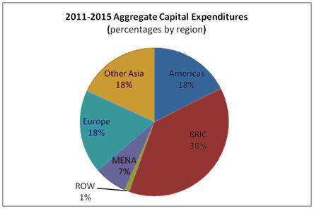 2011-2015 Aggregate Capital Expenditures
